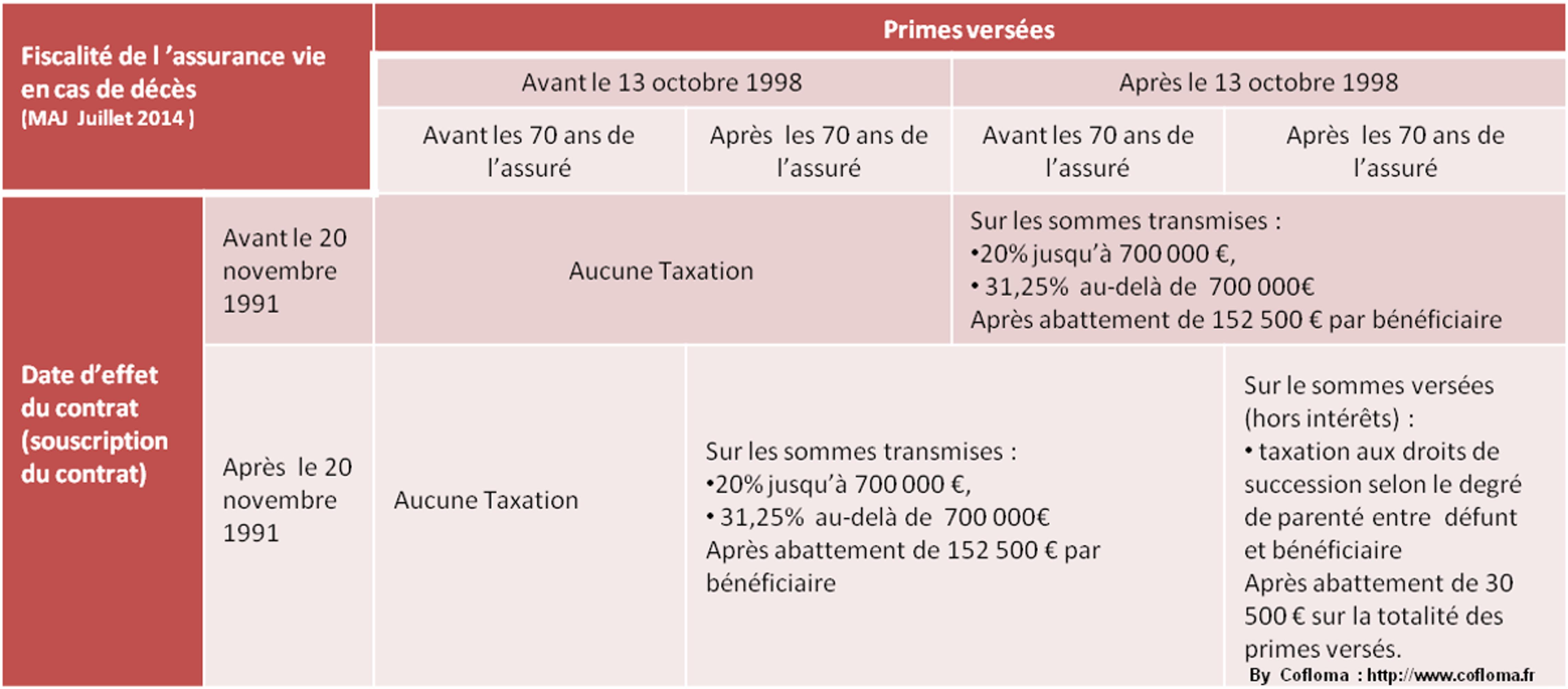 savoir choisir sa fiscalit 233 assurance vie contrats en euros multisupports non r 233 sidents dsk