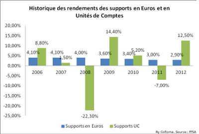 Historique rendements supports en Euros et Unit�s de Comptes
