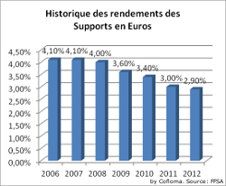 Historique rendements supports en Euros